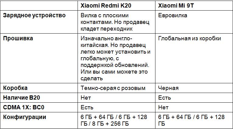 Отличия Xiaomi Mi 9T от Redmi K20