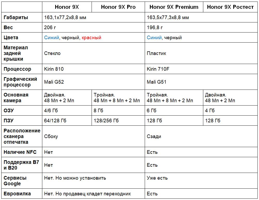 Отличия глобальной версии Honor 9x от китайской