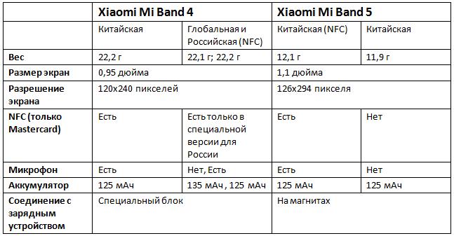 отличия xiaomi mi band 4 от mi band 5